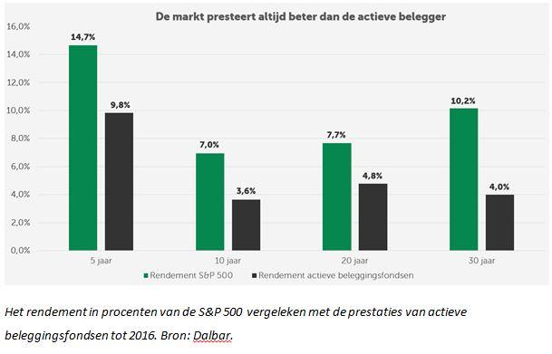 rendement in procenten van de S&P500